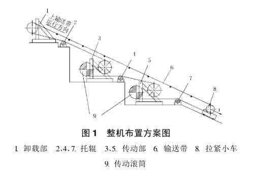 大傾角帶式輸送機設計方案