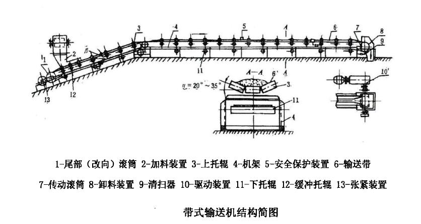 带式输送机基础知识  皮带输送机用途  皮带机工作原理