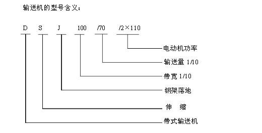 输送机用途丨皮带机工作原理丨图片汇总 dsj可伸缩带式输送机技术参数