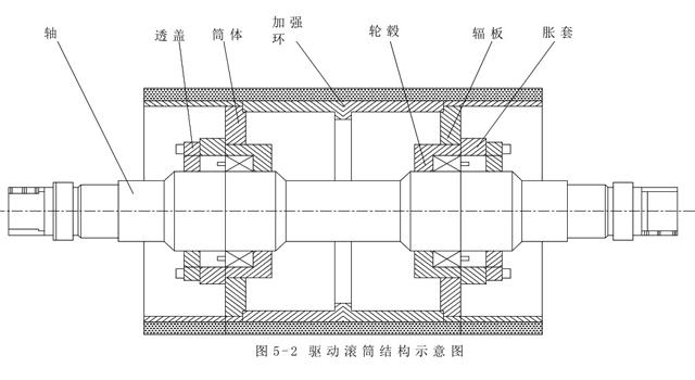 皮带机传动滚筒选型之嵩阳煤机推荐