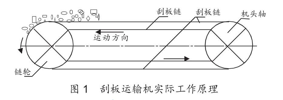 煤矿刮板输送机的工作运行原理